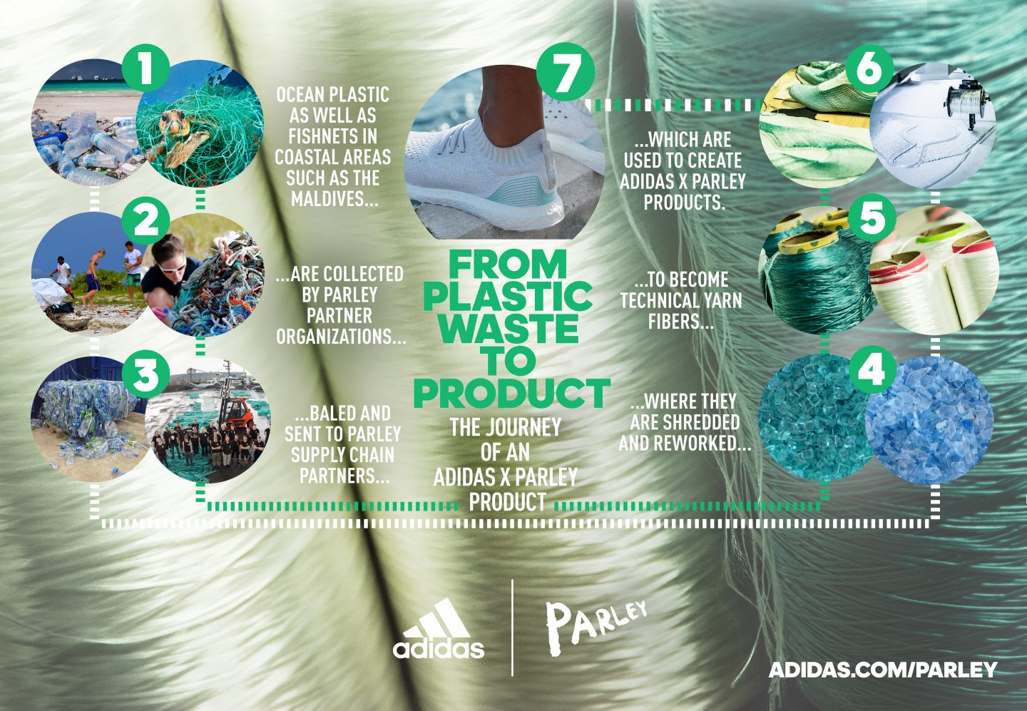Parley for the Oceans adidas infographic supply chain plastic waste product ocean plastic